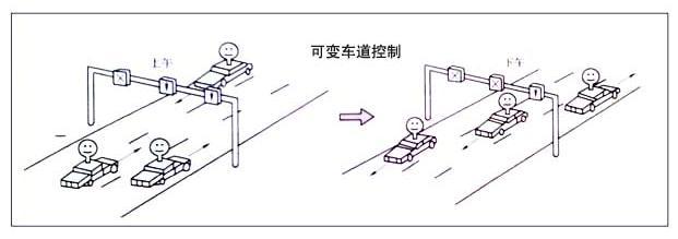 车道指示灯详解